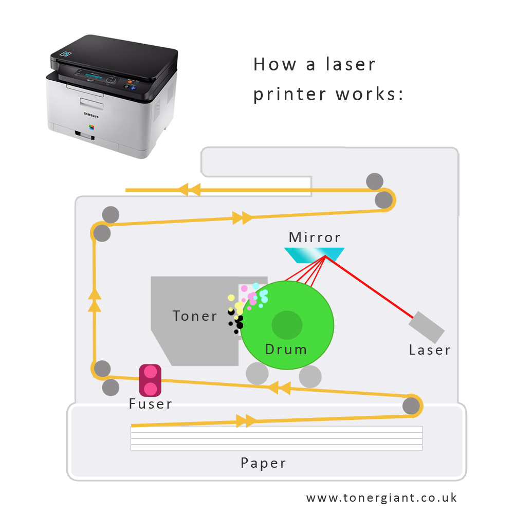 How Do Laser Printers Work? – The Ultimate Guide